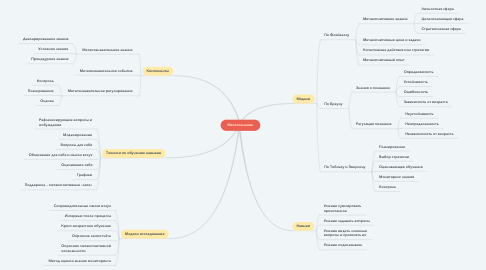 Mind Map: Метапознание