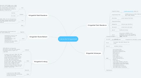 Mind Map: nationale kringwinkel