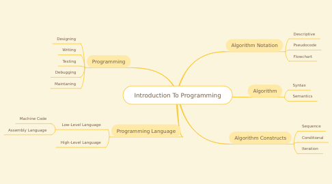 Mind Map: Introduction To Programming