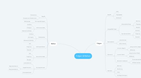 Mind Map: Folgen & Reihen