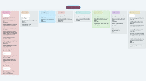 Mind Map: Jamie's Epic Road Trip WBS 99 Hours to Complete