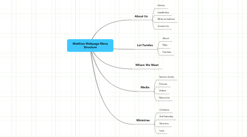Mind Map: Matthias Webpage Menu Structure
