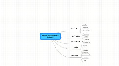 Mind Map: Matthias Webpage MenuStructure
