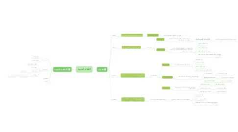 Mind Map: الكفاية النحوية