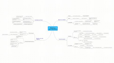 Mind Map: Muestreo y generalizabilidad