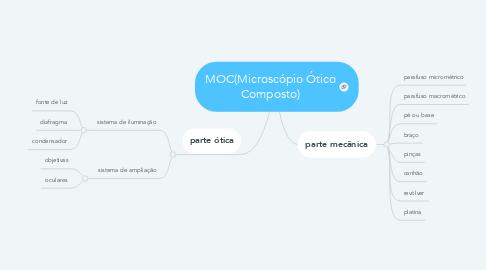 Mind Map: MOC(Microscópio Ótico Composto)