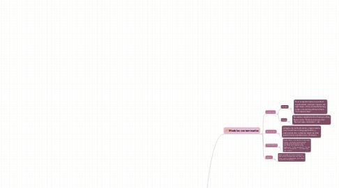 Mind Map: MODELOS COMUNICACIONALES Virginia Satir