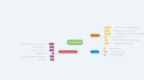 Mind Map: As conxuncións