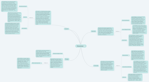 Mind Map: Romantizam