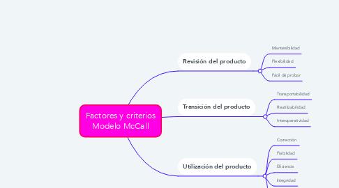 Mind Map: Factores y criterios Modelo McCall