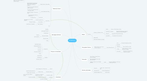 Mind Map: Skills4Genius