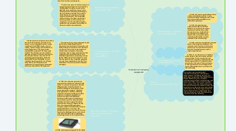 Mind Map: Evolution of computer equipment