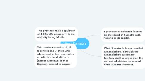 Mind Map: West Sumatra