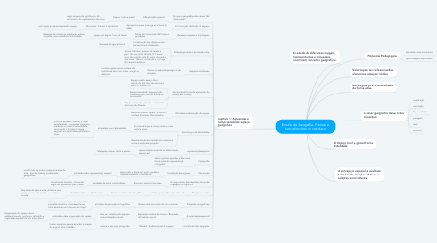 Mind Map: Ensino de Geografia: Práticas e textualizações no cotidiano