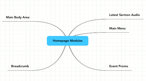Mind Map: Homepage Modules