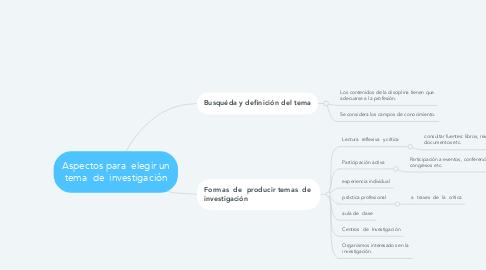 Mind Map: Aspectos para  elegir un tema  de  investigación