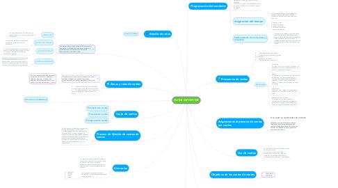Mind Map: RUTAS DE VENTAS
