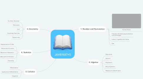 Mind Map: JAMB MATHS