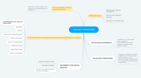 Mind Map: ANALISIS FINANCIERO