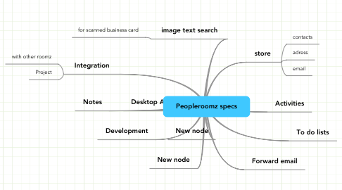 Mind Map: Peopleroomz specs