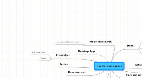 Mind Map: Peopleroomz specs