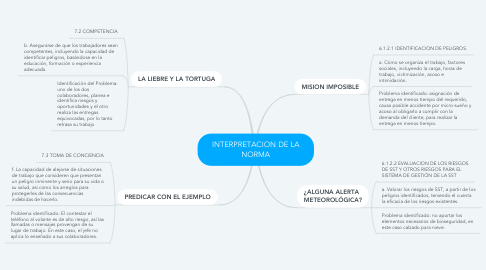 Mind Map: INTERPRETACION DE LA NORMA