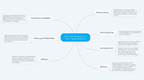 Mind Map: Unit 2 and Working in my field - Digital Marketing