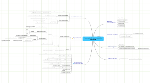Mind Map: Recopilación de datos y estadística