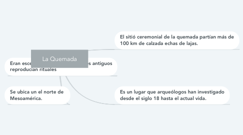 Mind Map: La Quemada