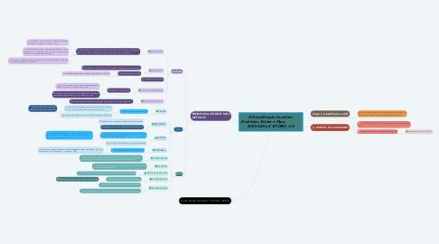 Mind Map: PARNASIANISMO: