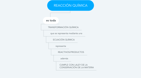 Mind Map: REACCIÓN QUÍMICA