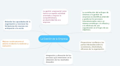 Mind Map: La Gestión de la Empresa