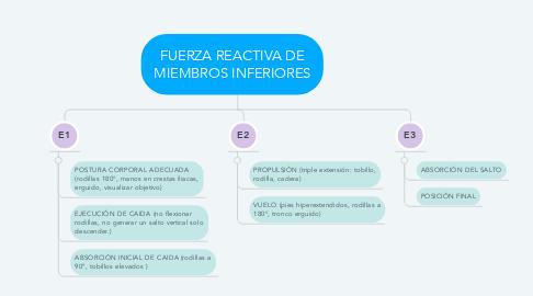 Mind Map: FUERZA REACTIVA DE MIEMBROS INFERIORES