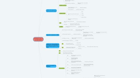 Mind Map: HISTORIA DE LA EXTENSIÓN