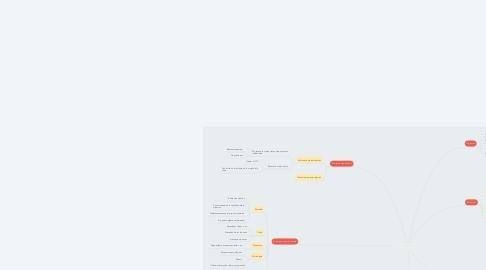 Mind Map: INTERVENCIÓN CON VÍCTIMA DE VIOLENCIA DE GÉNERO