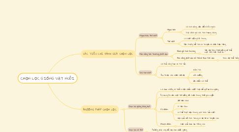 Mind Map: CHỌN LỌC GIỐNG VẬT NUÔI