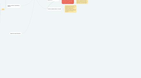Mind Map: fundamentos biológicos de la conducta humana