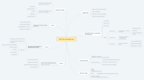 Mind Map: Plan de contingencias