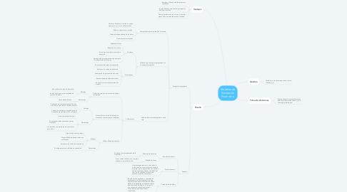Mind Map: Modelos de Simulación Financiera