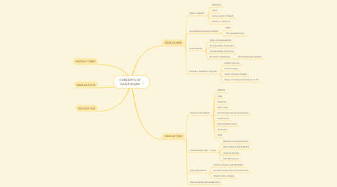 Mind Map: CONCEPTS OF HEALTHCARE