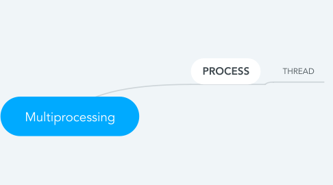 Mind Map: Multiprocessing