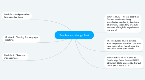 Mind Map: Teacher Knowledge Test