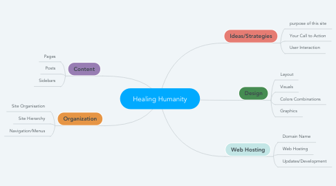 Mind Map: Healing Humanity
