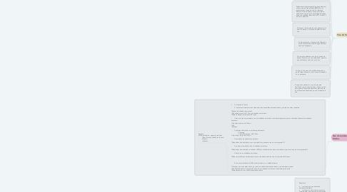 Mind Map: Documentación AV