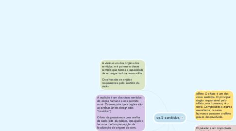 Mind Map: os 5 sentidos