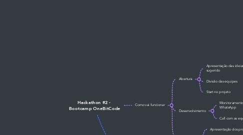 Mind Map: Hackathon #1 - Novo Bootcamp