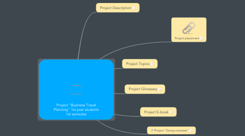 """Mind Map: Project """"Business Travel Planning"""" 1st year students 1st semester"""