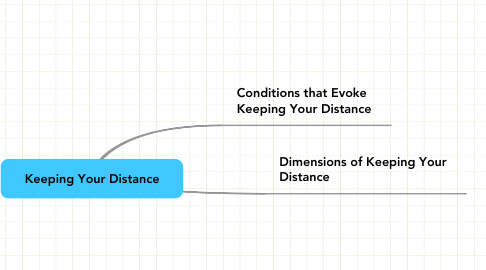 Keeping Your Distance Example MindMeister - Map your distance