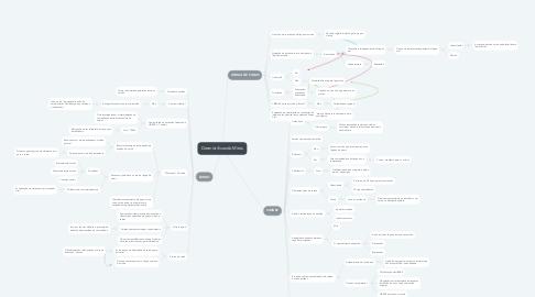 Mind Map: Desmistificando Mitos