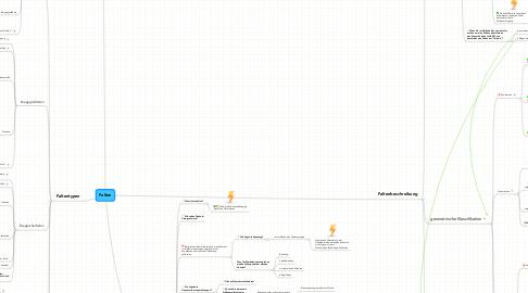 Mind Map: Falten